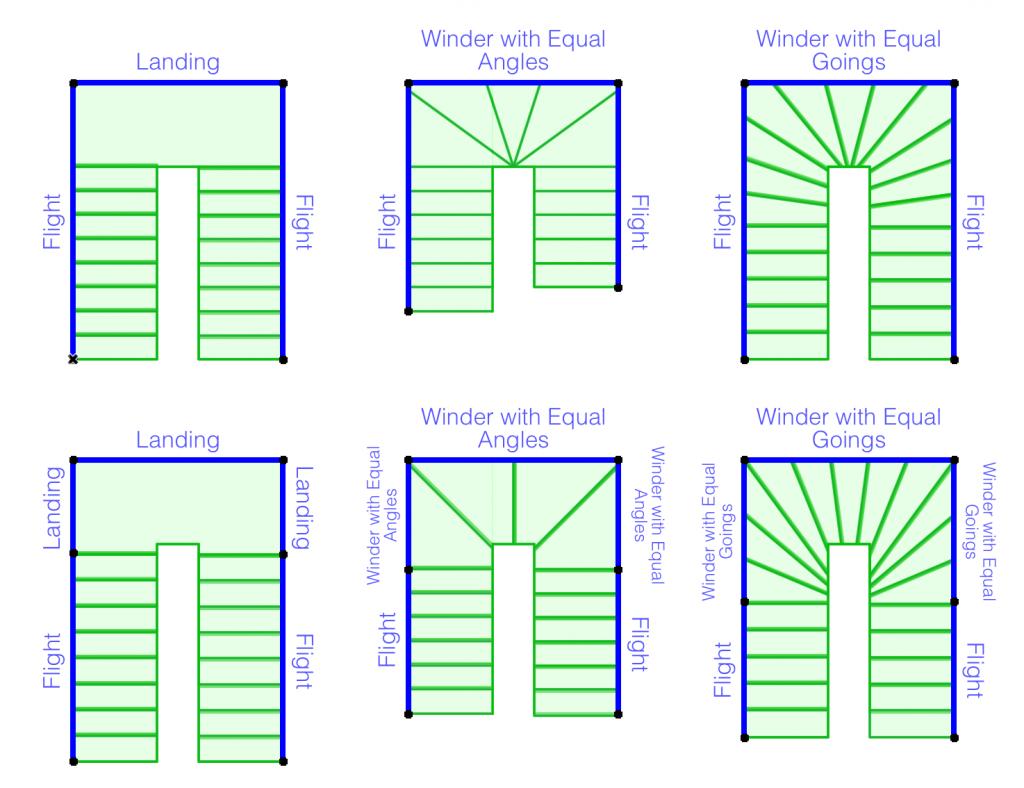 Disegnare Una Scala A Chiocciola archicad 21: tipi di svolta e disposizione gradini per le